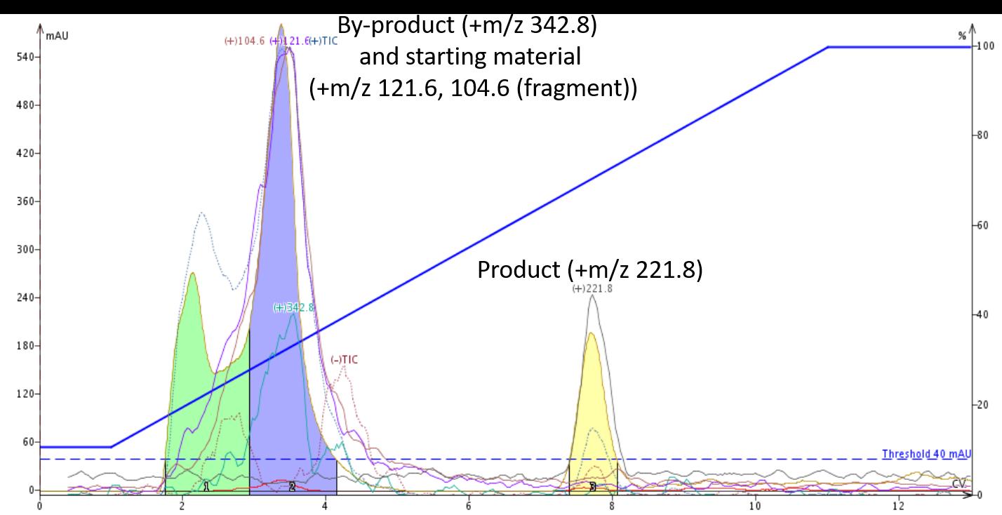 Succ. acid +aMBA RxN acidic