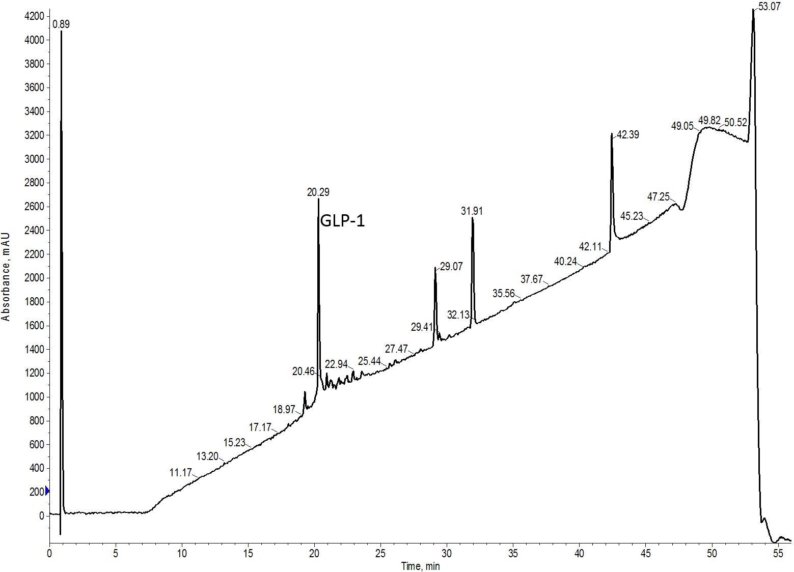 crude-GLP1