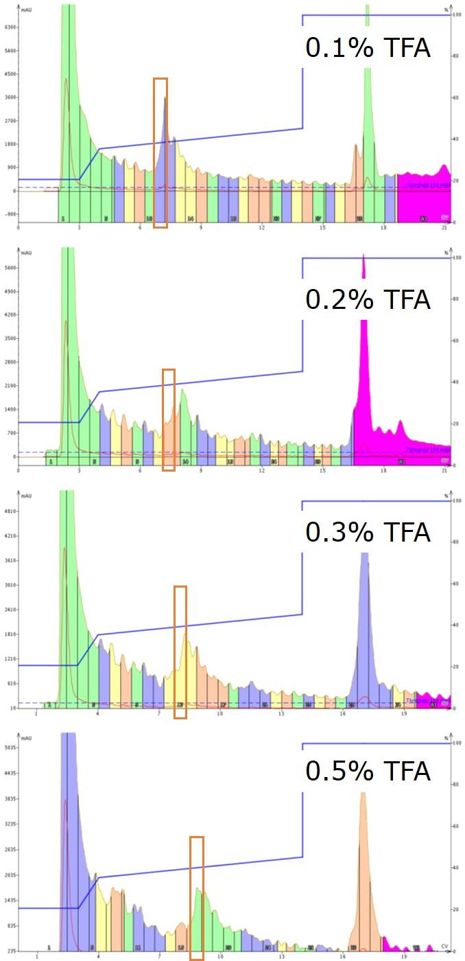 figure 4 - all chromatograms