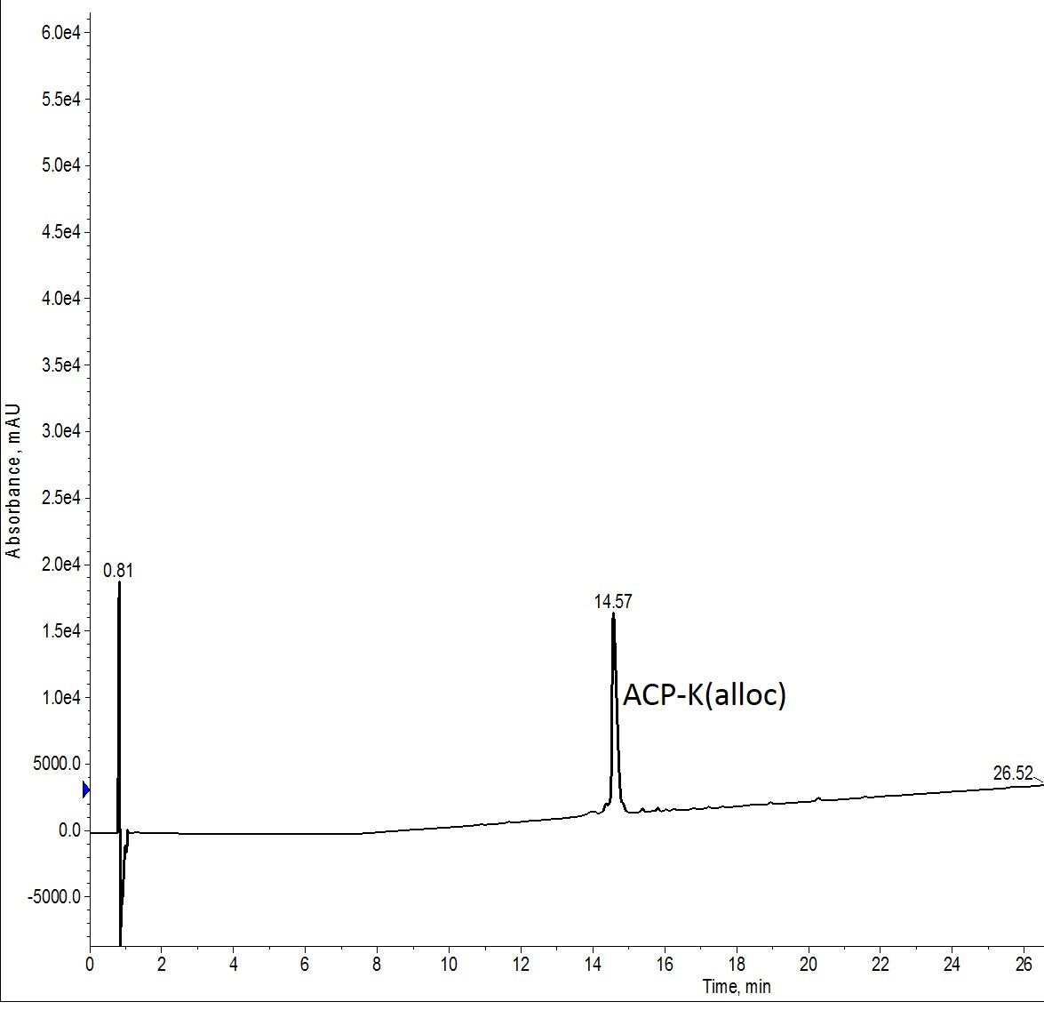 Crude analytical HPLC of ACP-K(alloc)