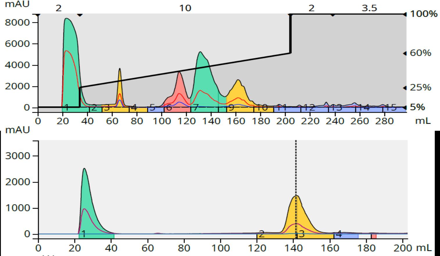 mba 139 mg load and f7 analysis