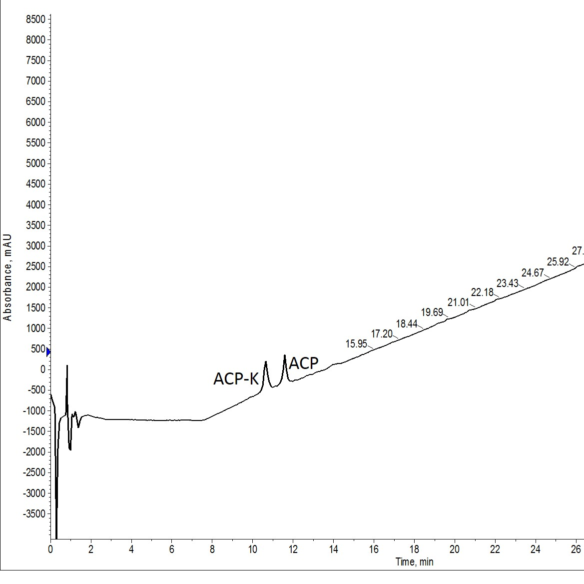 Crude analytical HPLC of ACP-K(alloc) treated with Pd(tetrakis) and phenylsilane