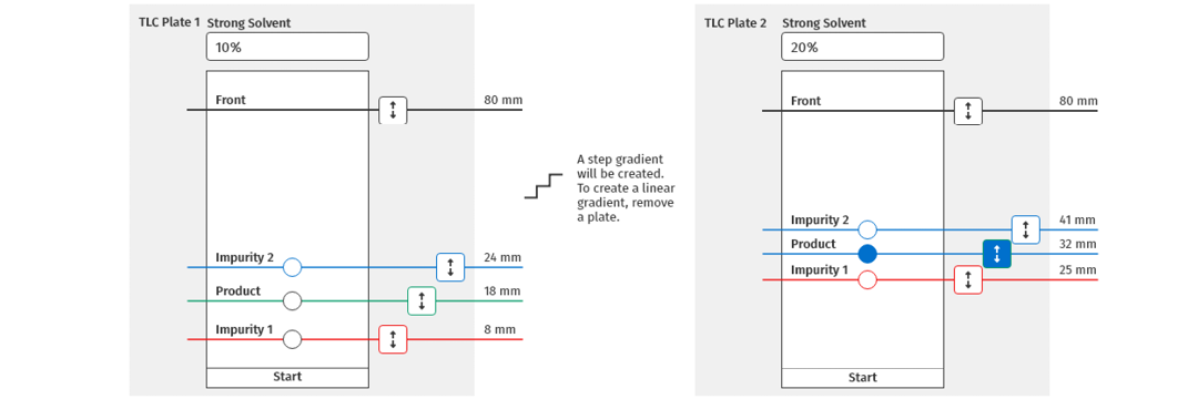 step gradient tlc