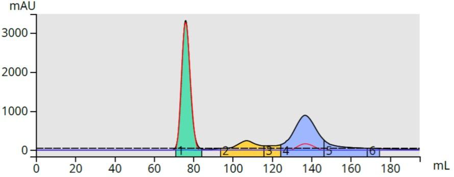 Generic 0-100% EA gradient