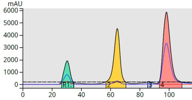 12-100% linear gradient