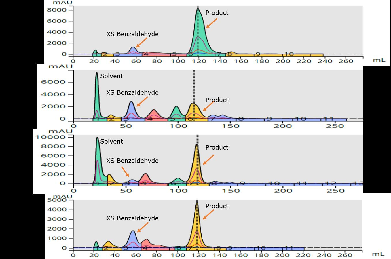4 solvents rxn mix chromatograms