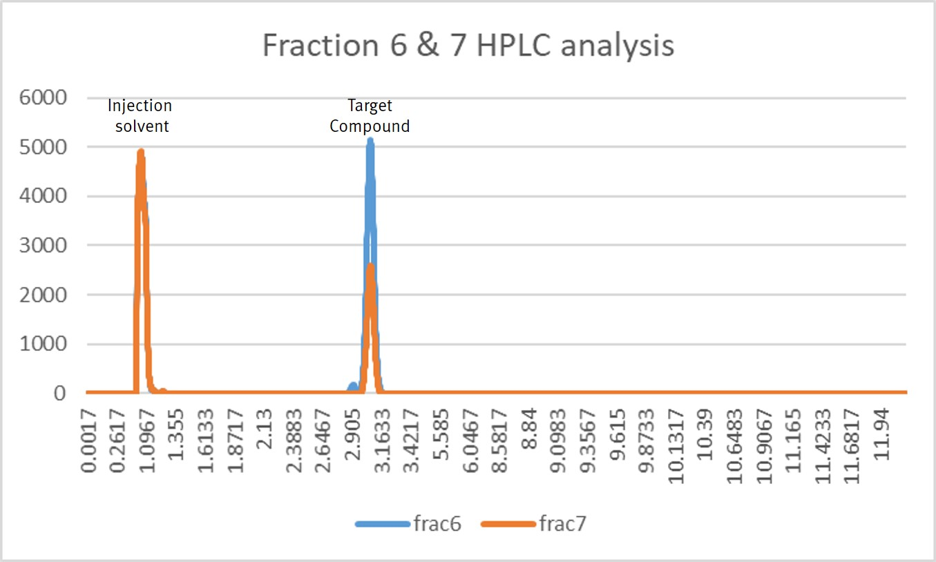 CBD fractions HPLC analysis
