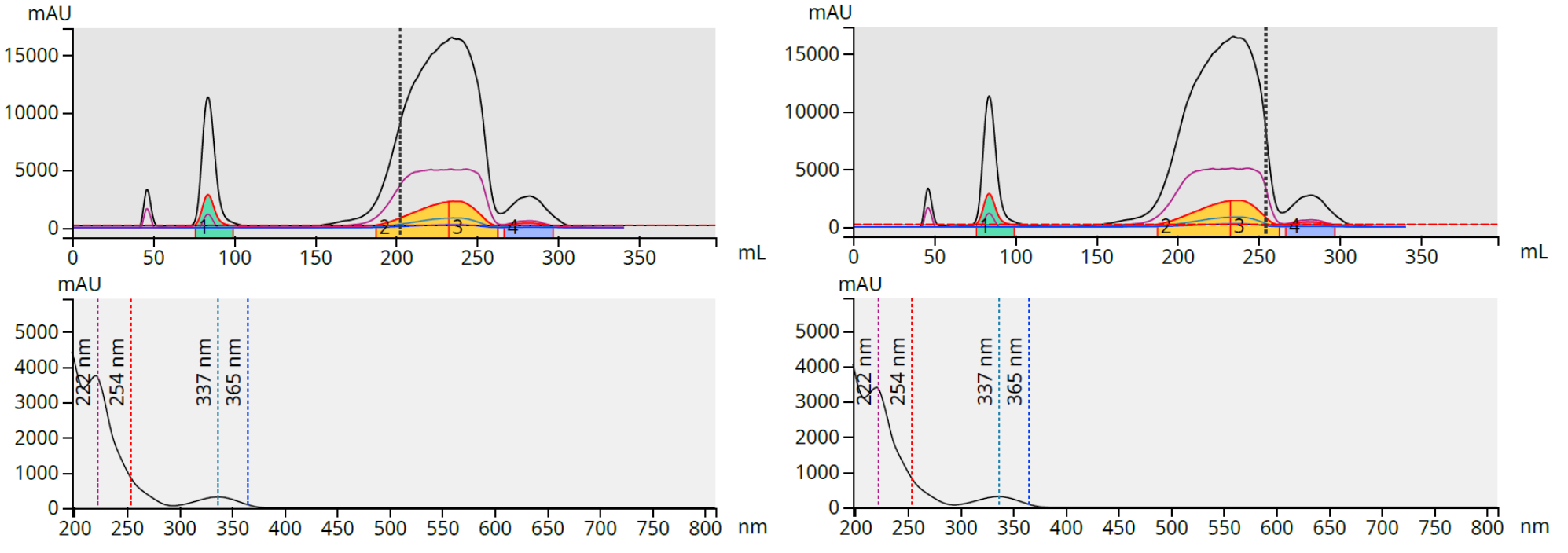 How can flash chromatography UV absorbance spectra be used to identify purified compounds?