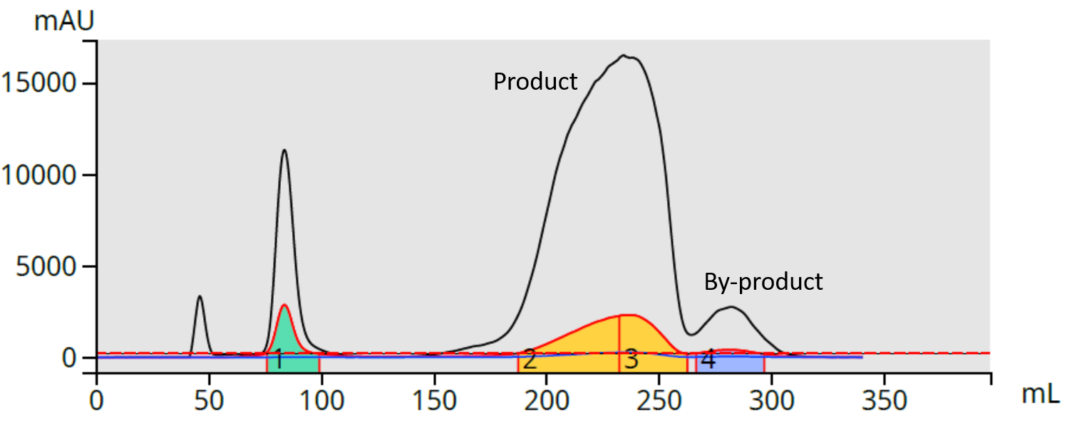 DCM RxN 25g HC 200 mg load