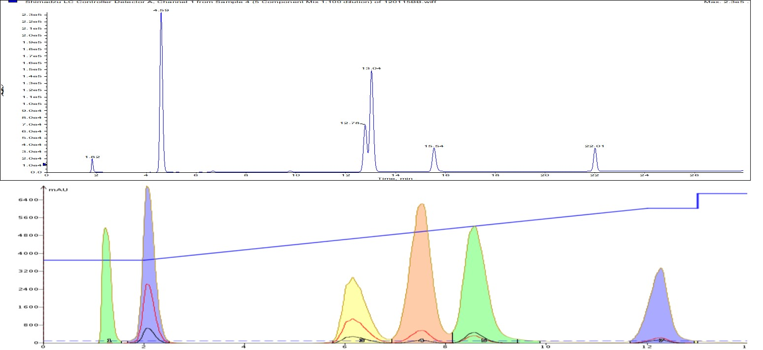 Flash vs HPLC-1