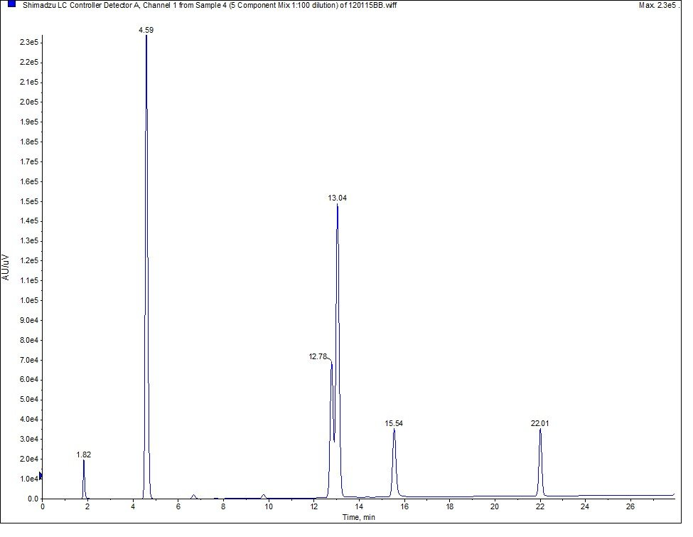 HPLC trace 5-comp mix