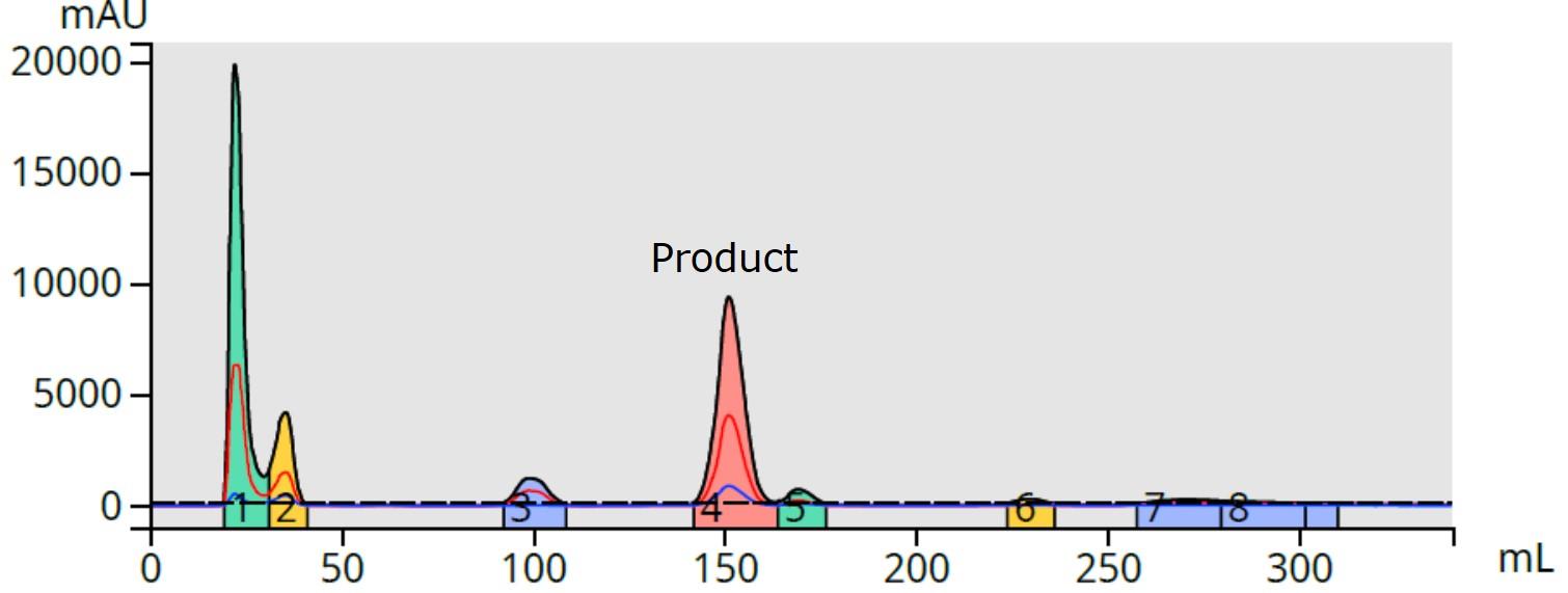 Hipp acid + benzyl amine RxN 25-75 % acn, 16 mg load