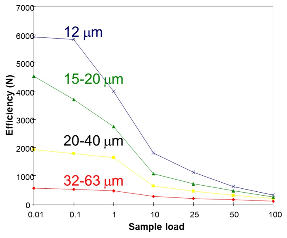 Load vs particle size-1