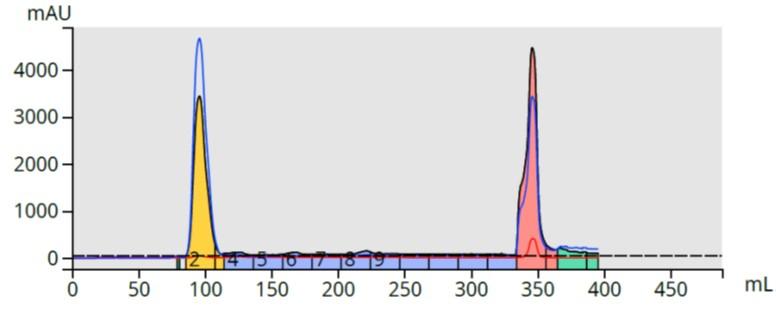 Nicotinuric acid + benzyl amine SCX small scale