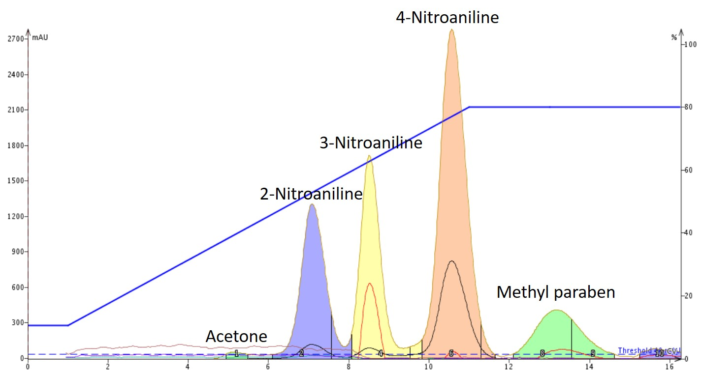 Nitroanilines basic pH