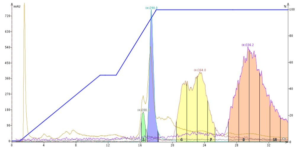 When should I use a pH modifier in flash column chromatography gradient?