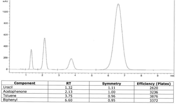 Scaling column test chromatogram